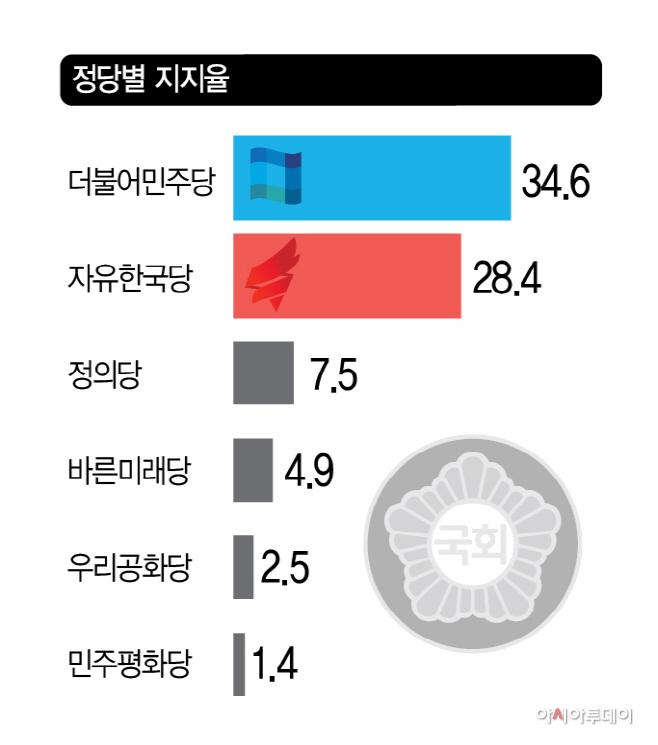 정당별 지지율