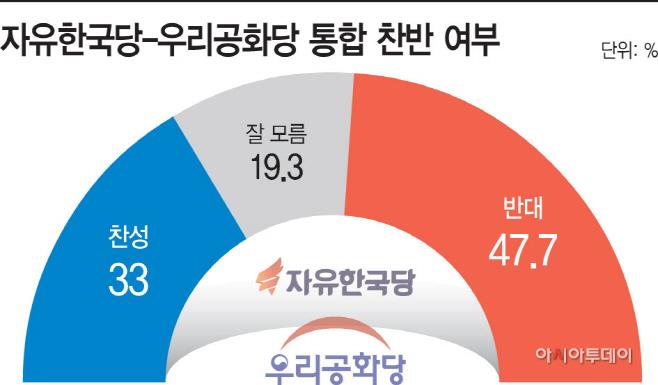 자유한국당-우리공화당 통합 찬반 여부