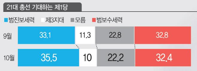 10월 여론조사 21대총선기대정당