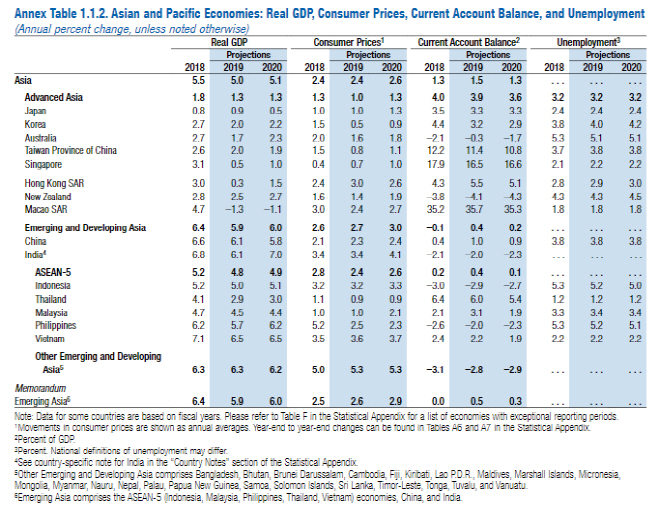 IMF ASIA outlook