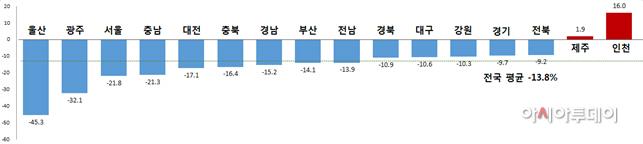 지역별 교통사고 증감율