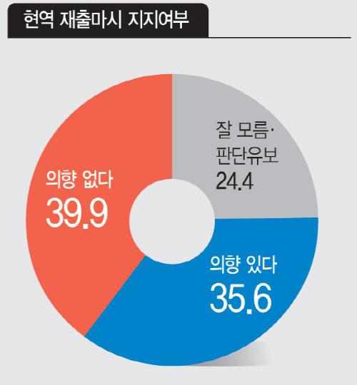 아시아투데이여론조사