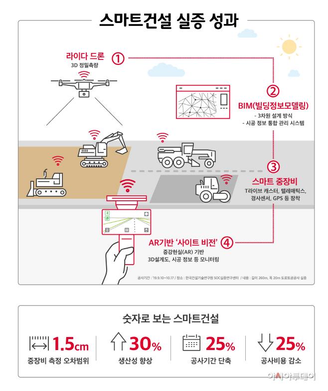 [인포그래픽] 스마트건설 실증 성과