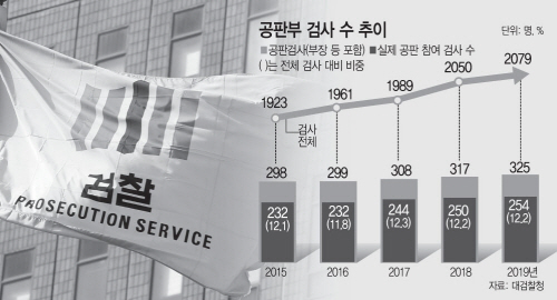 공판부 검사 수 추이