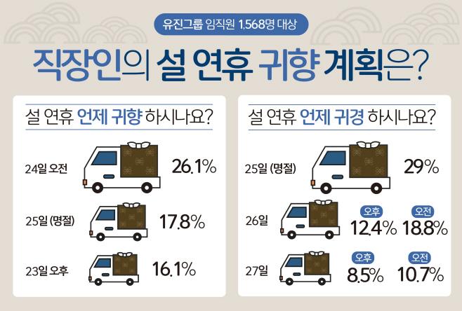 (사진) 유진그룹이 진행한 설 연휴 귀향 계획 설문조사