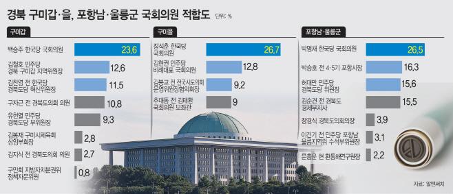 구미포항국회의원적합도