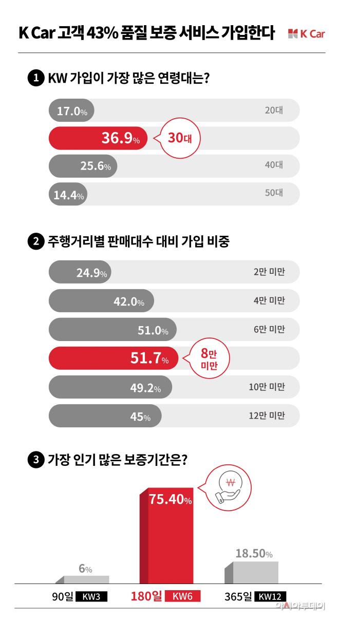 [K Car 사진자료] 고객 43% 품질보증 서비스 가입한다
