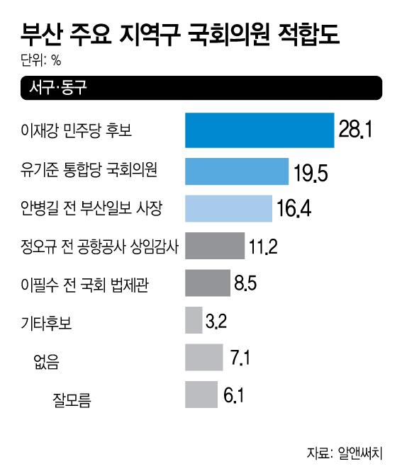 부산서구동구 국회의원적합도