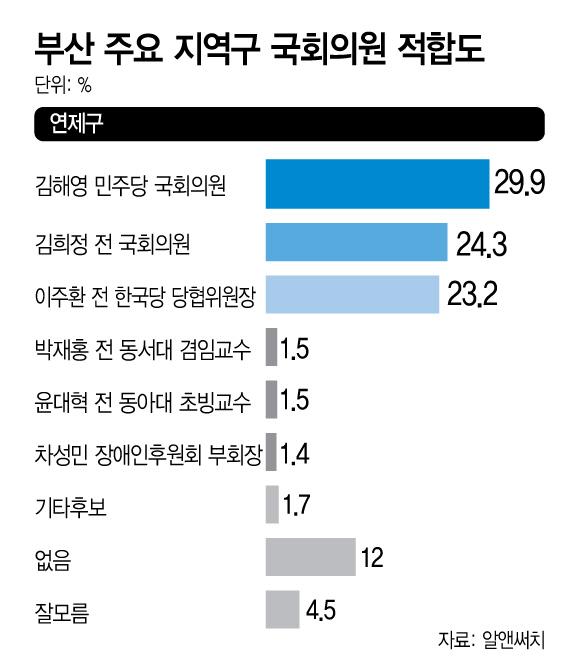부산연제구 국회의원적합도