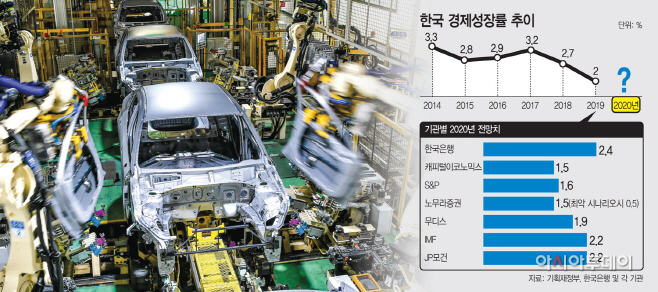 한국 경제성장률 추이