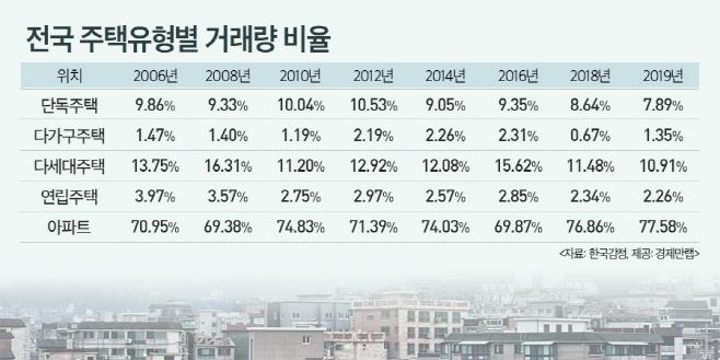 경제만랩, 지난해 전국 주택거래량