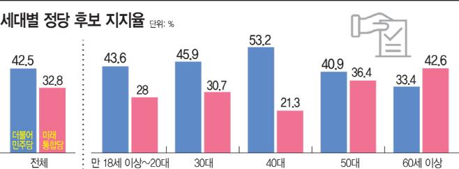 4·15 총선 연령별 정당 후보 지지율
