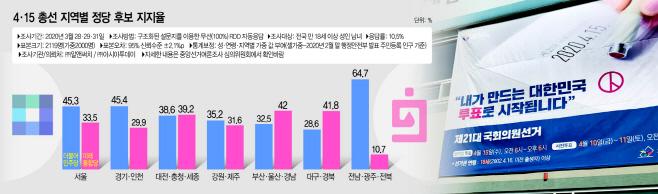 지역별 정당 후보 지지율