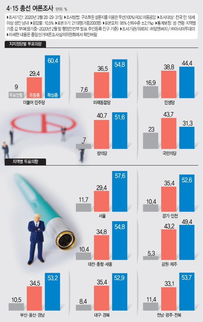 지역별 정당별 투표율