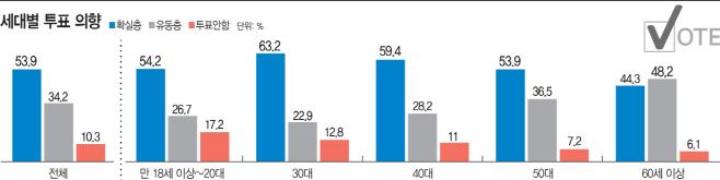 21대 총선 세대별 투표 의향