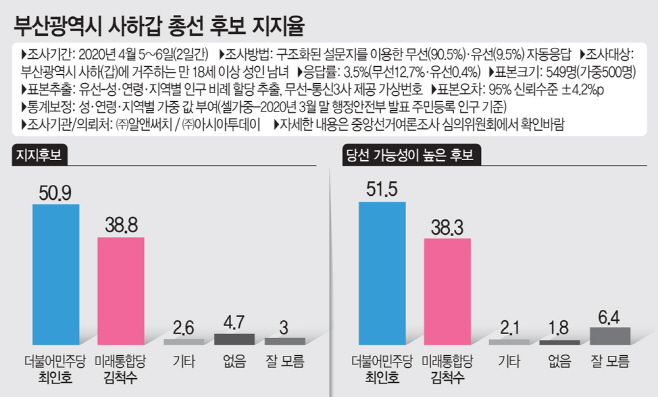 부산광역시 사하갑 지지후보