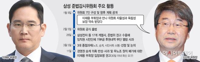 이재용 김지형