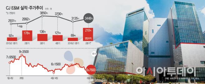 실적날개 단 CJ E&M, 넷마블 IPO로 주가반등 이루나