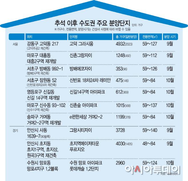 올가을 강남 재건축재개발·대단지 아파트 잡아라