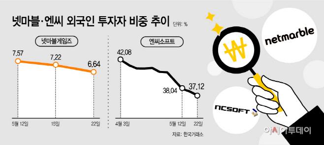 리니지 '약발' 벌써 끝?… 넷마블·엔씨 외국인 비중 '급감'