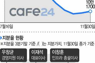 카페24, 4개월새 주가 반토막…최대주주 지분가치도 '뚝'