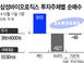 삼성바이오, 개미만 봉?…개인 사고, 외인·기관 팔았다