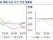 서울 아파트값 5주 연속 하락세, 수도권 전역으로 확대