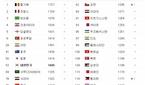 '오늘 축구경기' 대한민국 VS 중국, 피파랭킹 순위는?