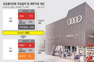 OLED 상처 털어낸 코오롱아우토…재무구조 개선 '새출발'