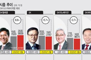 주주가치 강조한 최태원 회장…SK 계열사 CEO 1년 성적표는