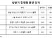 서울·세종 등 상반기 중대형 분양단지