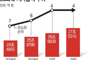 배터리株 초강세…LG화학, 올 들어 시총 4위 '껑충'