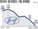 중국에서 힘빠지는 현대차, 1월 판매량 5년 새 72.2..
