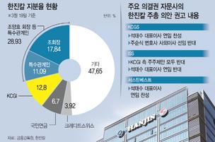 기세 꺾인 행동주의 펀드…조양호 한진칼 회장 승기 잡나