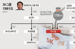 계열분리 1700억 실탄 마련한 최창원 부회장…SK케미칼 이슈로 '발만 동동'