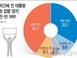 [아시아투데이 여론조사] '박근혜 석방' 반대 50% v..