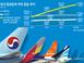 흔들리는 항공업계…대형항공사·LCC 합종연횡 가속도