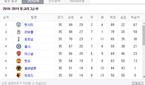 맨시티, 2-0 우승…프리미어리그(EPL) 순위 확인
