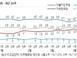 '패스트트랙 여야 대치' 민주당 4%p 내린 35%…한국..