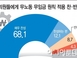 [아시아투데이 여론조사] '잠정휴업 중' 국회의원 월급..