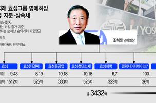 조석래 명예회장 보유 지분가치 '3400억'…지배구조 변동성 확대되나