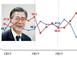 문재인 대통령 국정지지율 44.6%... 1주만에 '데드..
