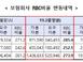 보험사 1분기 RBC비율 273.9%…DB생명·MG손보..