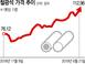 철광석 가격 또 최고치…하반기에도 철강업계 '흐림'