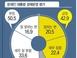 [아시아투데이 여론조사] 문재인 대통령 경제지지율 42%..