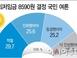 [아시아투데이 여론조사] '최저임금 시급 8590원' 적..