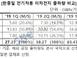 '한·중·일' 상반기 글로벌 전기차배터리 출하량 보니…뒤..