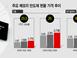 '日 수출 규제 효과' 메모리 반도체 가격 급등…전망도..
