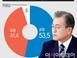 [아시아투데이 여론조사] 문재인 대통령 일본 대응 긍정..