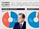 [아시아투데이 여론조사] 일본 수출규제 조치 '경제적 불..